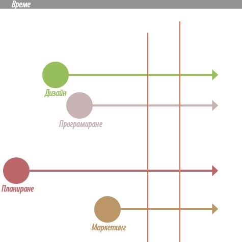 Графика на управление на времето в проекта
